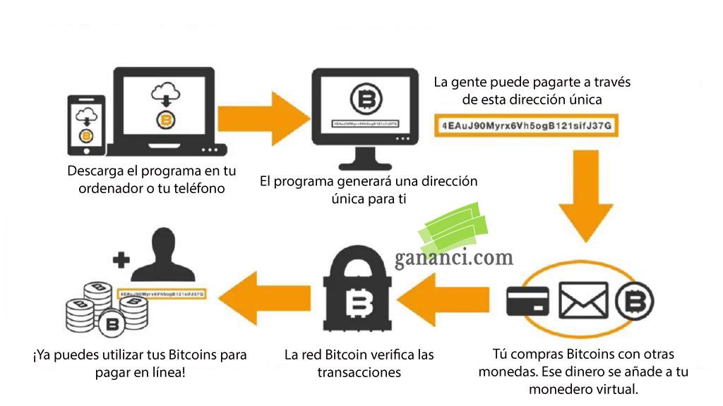 como-funciona-bitcoin